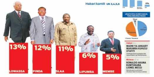 viongozi wa vyama na Serikali nchini Tanzania ambao majina yao yanatajwa na  wananchi kuwa wanaweza kuwania nafasi ya urais kwenye uchaguzi mkuu mwakani.